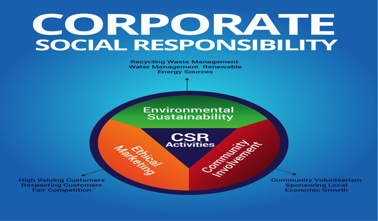coporate responsibility